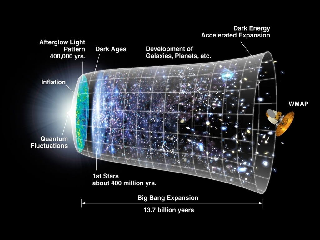 an analysis of the big bang model in modern astronomy